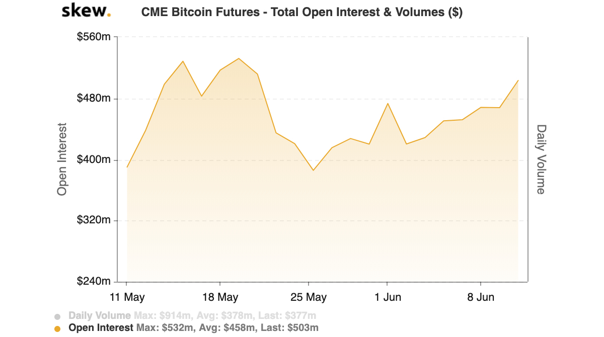 CME Bitcoin Futures Total Open Interest. Source: Skew