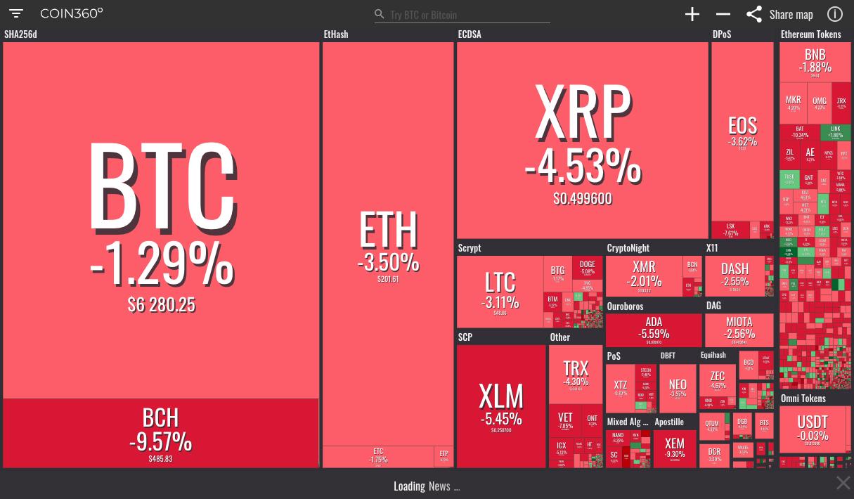 Visualización del mercado.
