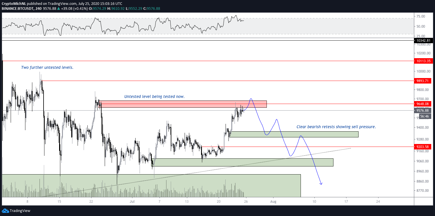 BTC/USDT 4-hour bearish scenario chart. Source: TradingView