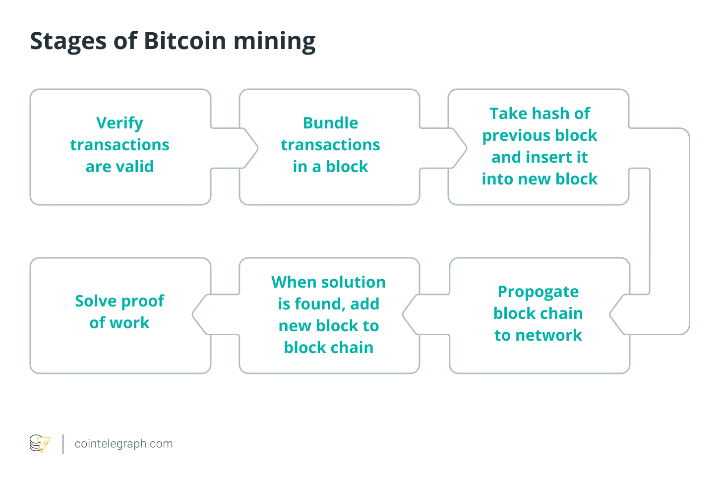 Stages of Bitcoin mining