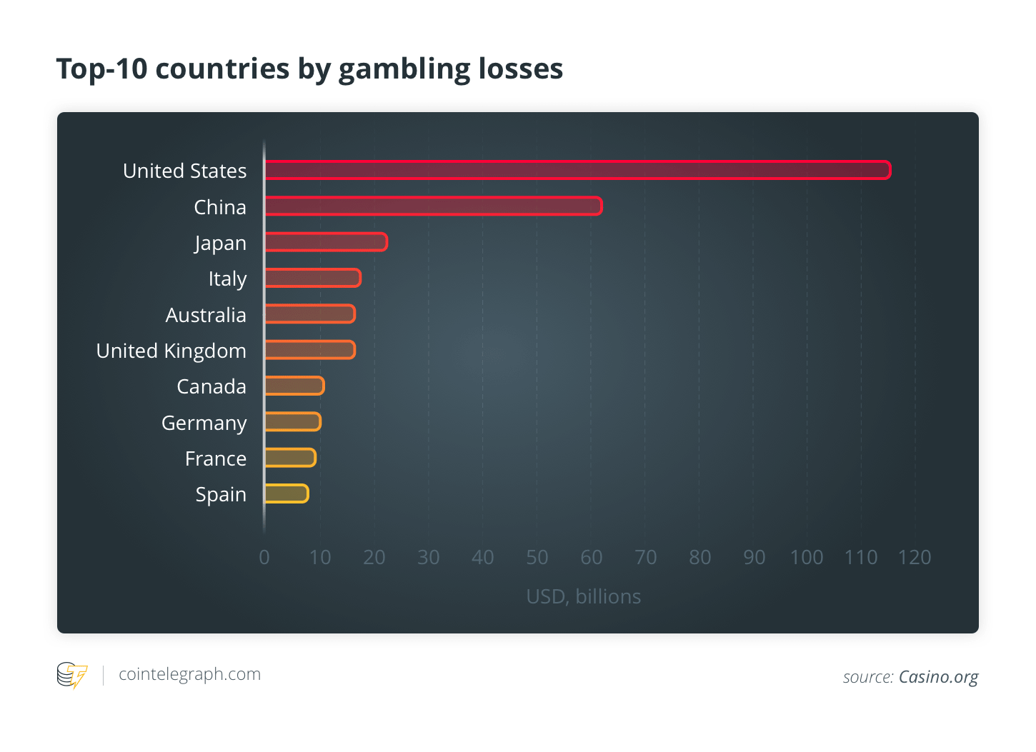 Top-10 countries by gambling losses