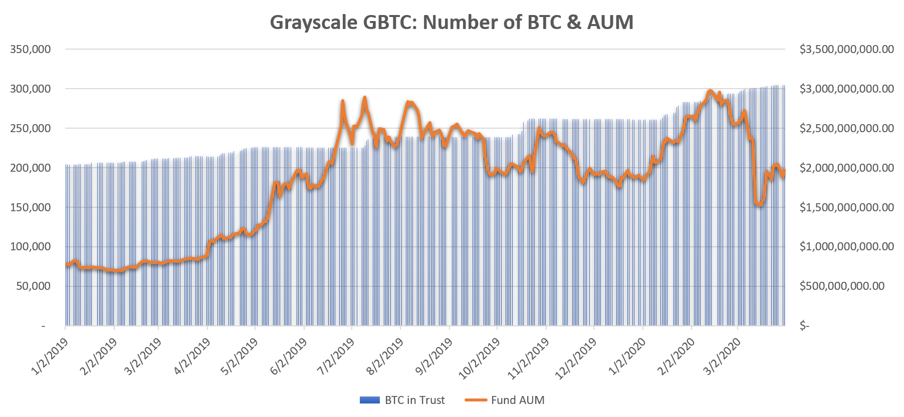 GBTC BTC Holding & Assets Under Management. Source: Cointelegraph, Grayscale.