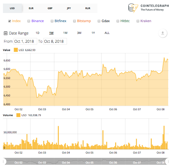 Bullish Crypto Market
