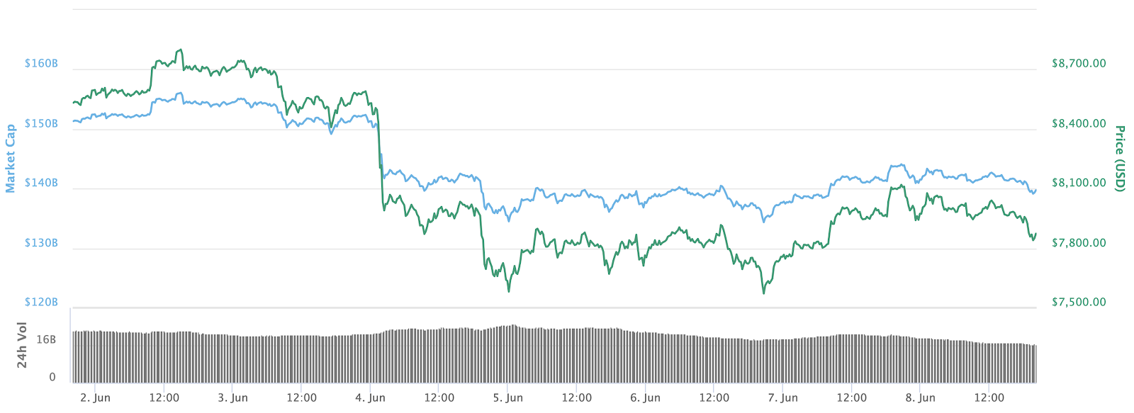 Gráfico de preços de 7 dias do Bitcoin.  Fonte: CoinMarketCap