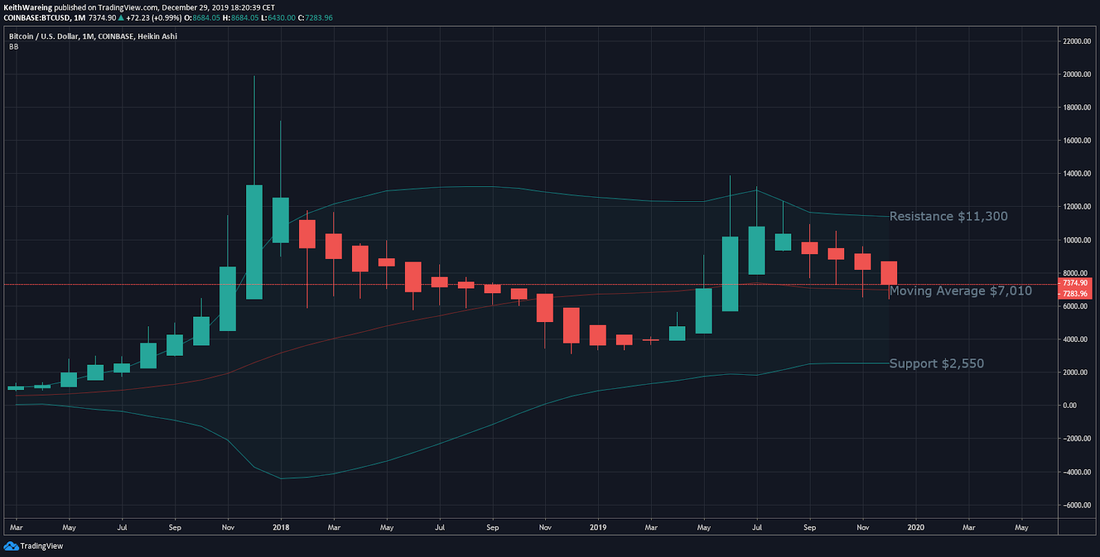 BTC USD BB monthly chart. Source: TradingView
