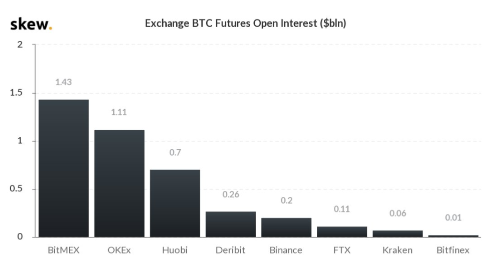 Bitcoin futures open interest (exchanges only)