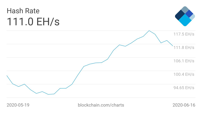 Bitcoin-Hashrate 1-Monats-Chart