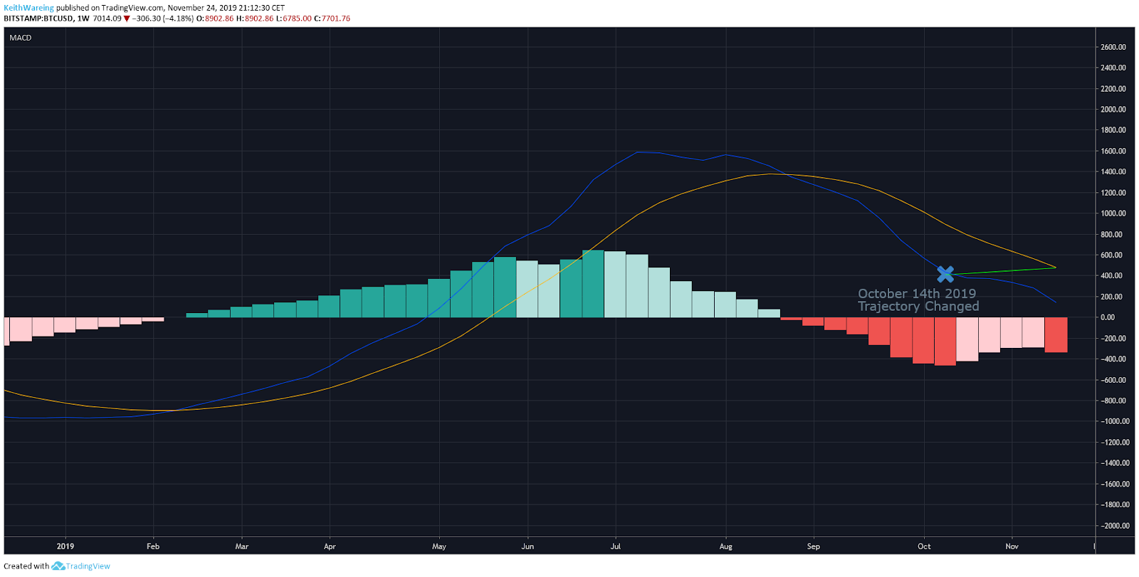BTC USD weekly MACD. Source: TradingView