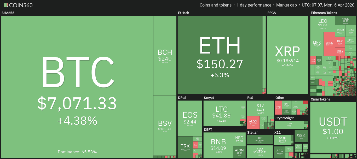 BTC Price Today | 6 April 2020
