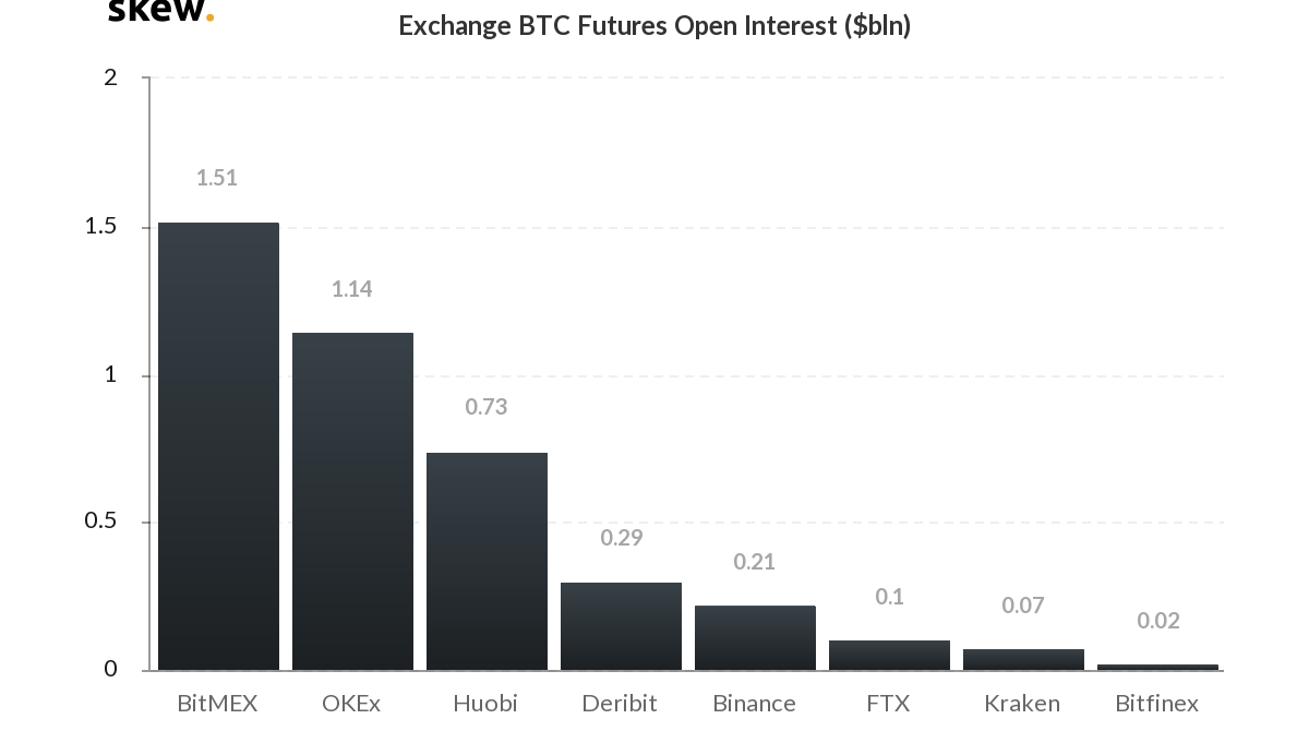 Open Interest per BTC Future sui vari exchange