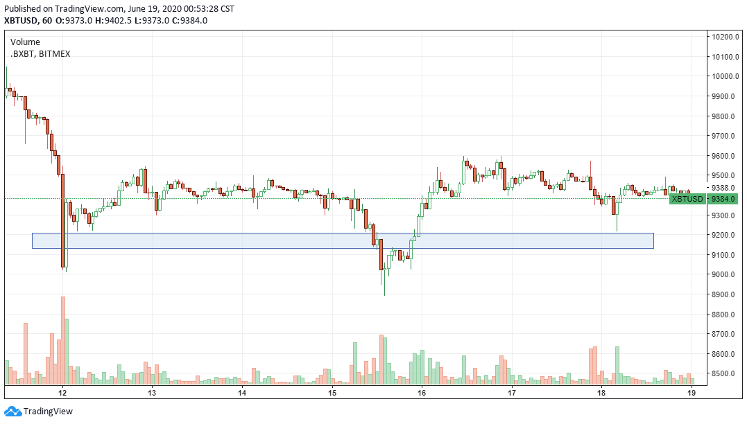 XBT-USD range since June 12 with $9,270 acting as a strong support level. Source: TradingView.com​​​​​​​