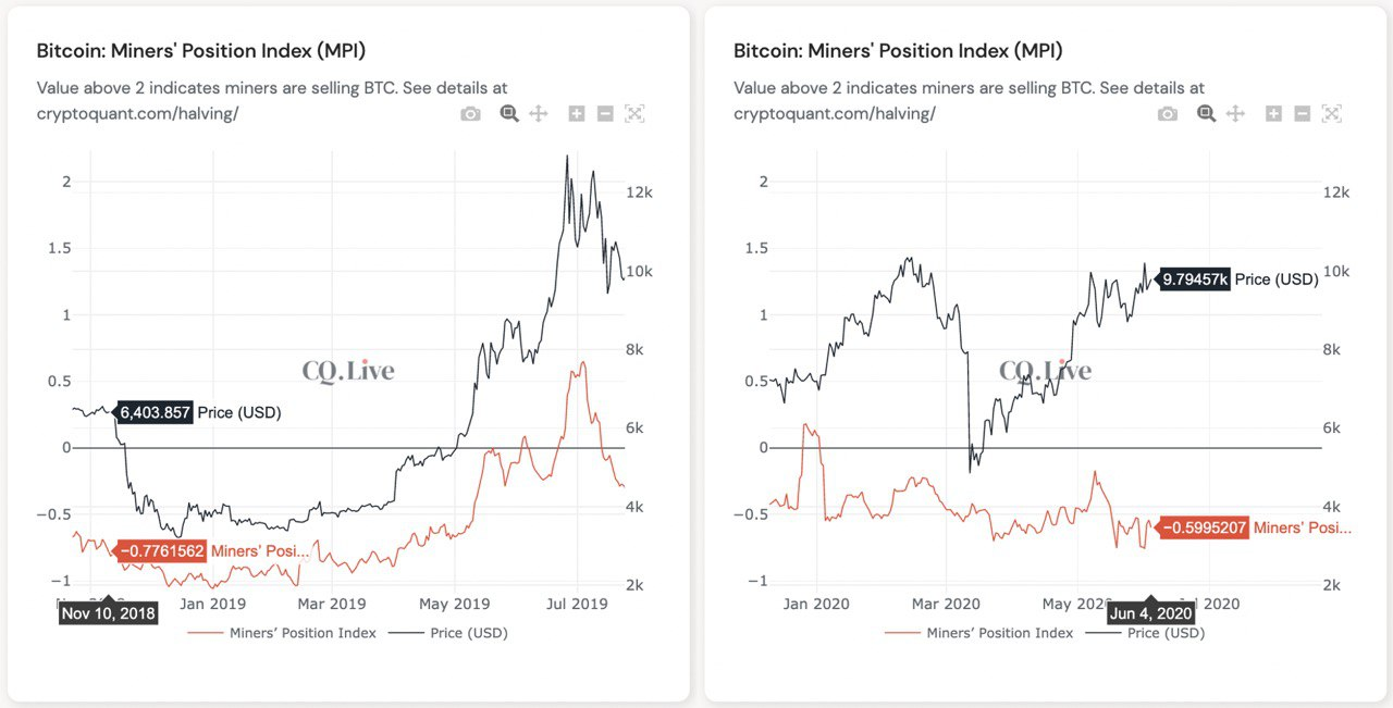 Miners' Position Index (MPI) 2018 and 2020 - Source: CryptoQuant