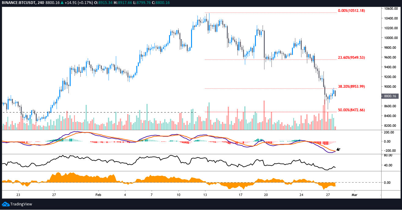 BTC USDT 4-hour chart. Source: TradingView