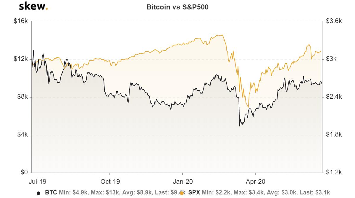 Gráfica comparativa del desempeño del S&P500 y BTC. Por lo que puede apreciarse a simple vista ha existido una correlación o variación similar en ambos, y por ende algunos comienzan a creer que Bitcoin está fallando como activo de reserva. Fuente: Skew