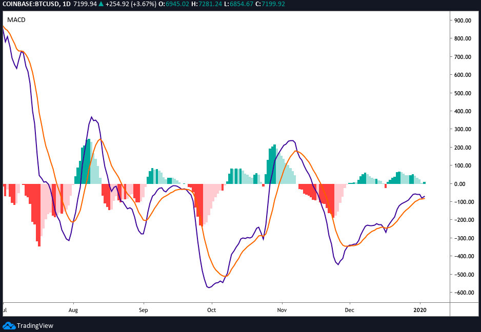 BTC USD daily MACD chart