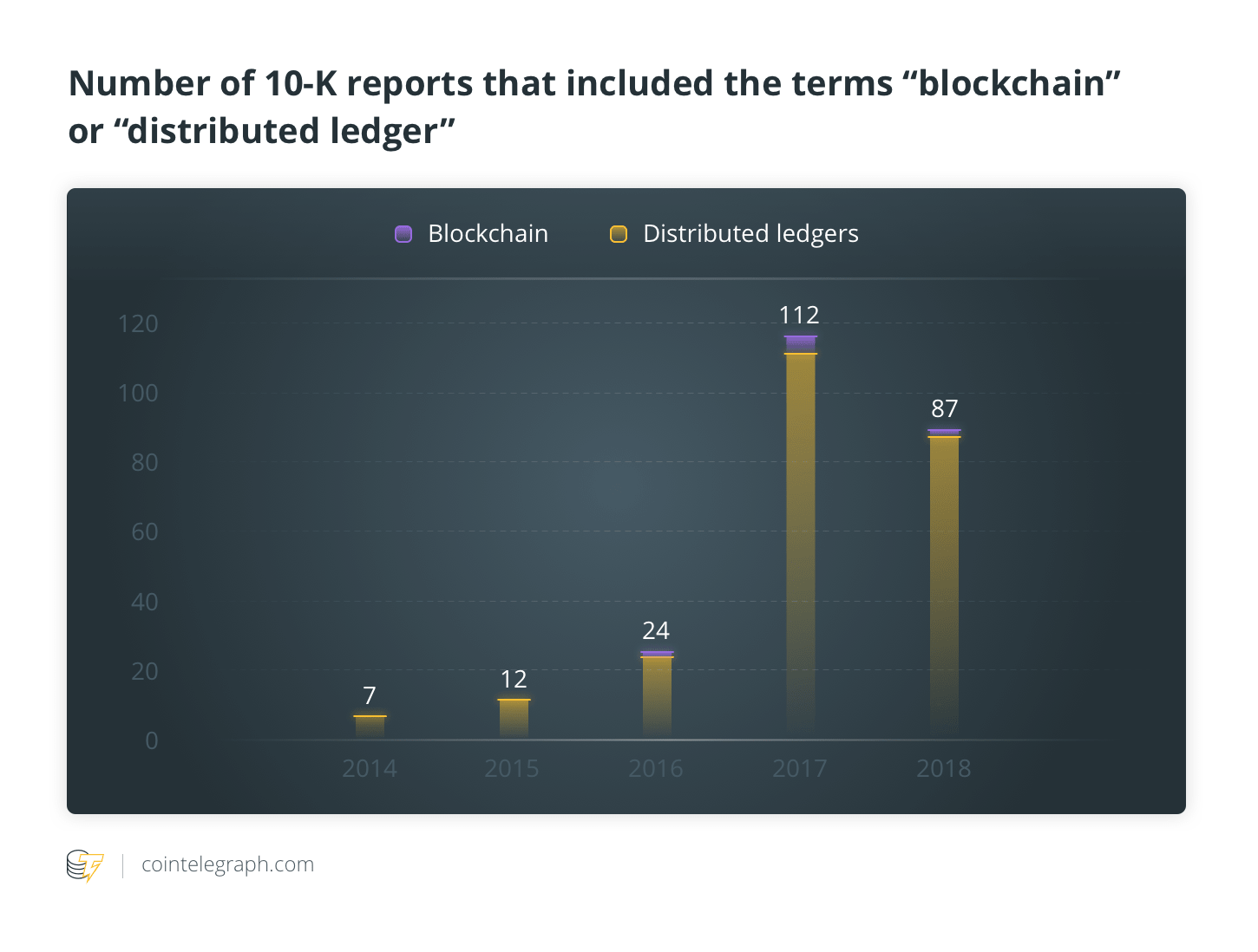 "Number of 10-K reports that included the terms ""blockchain"" or ""distributed ledger"""