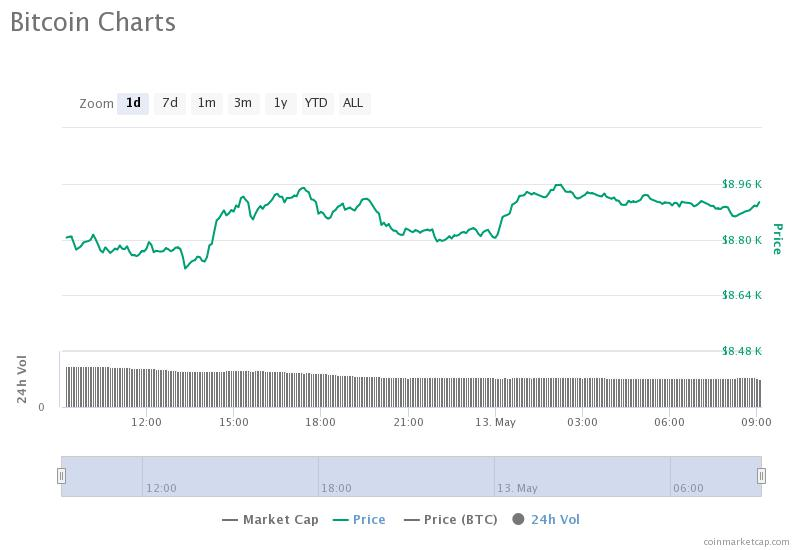 Grafico BTC