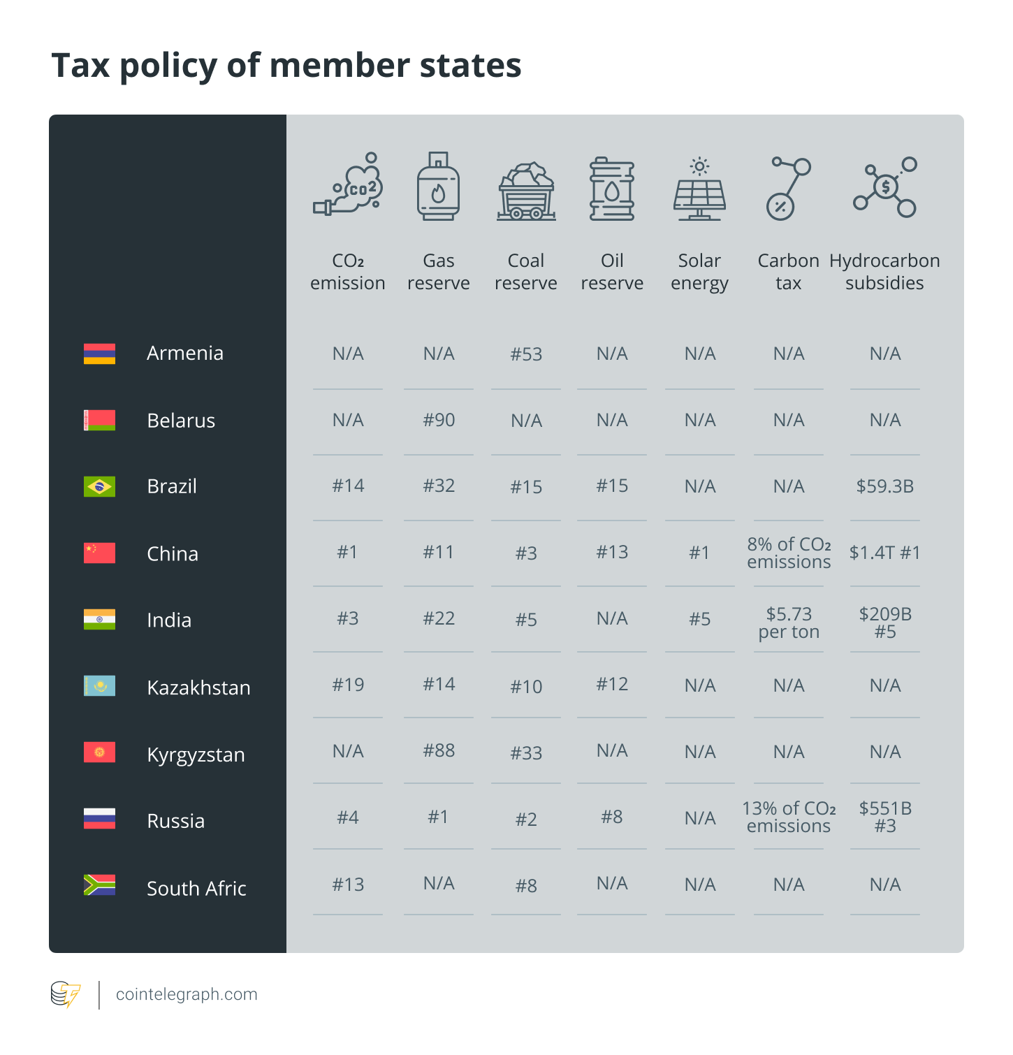Tax policy of member states