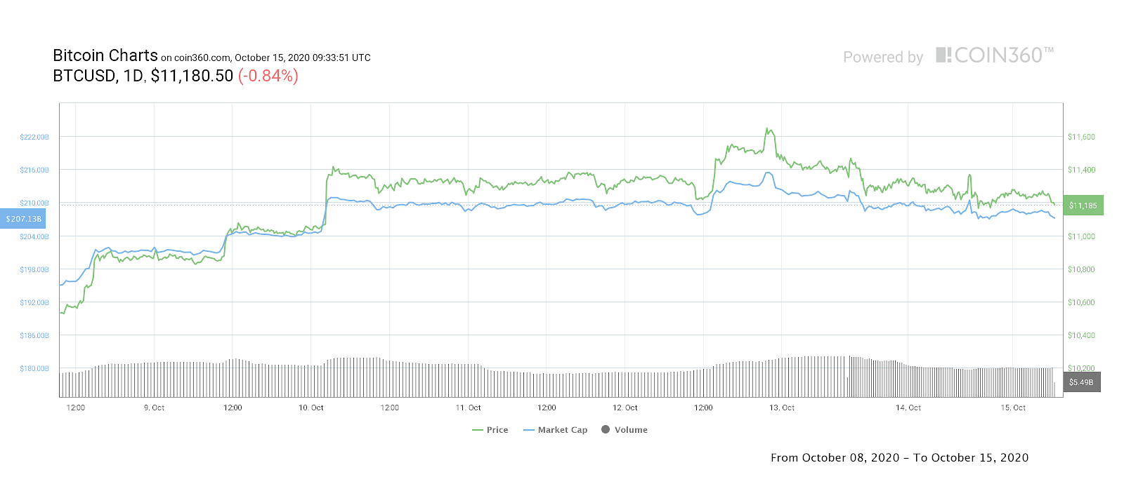 BTC/USD 1-week daily price chart