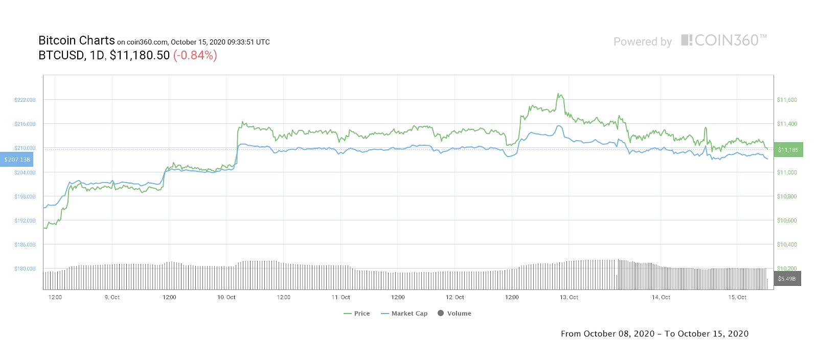 BTC/USD, grafico settimanale