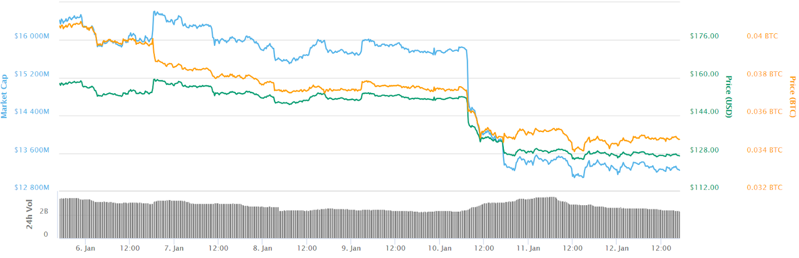 7-day chart of Ethereum