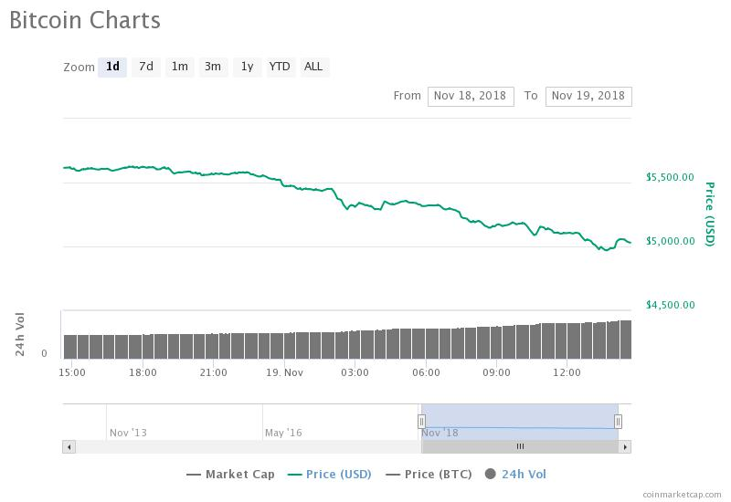 Bitcoin daily price chart. Source: CoinMarketCap