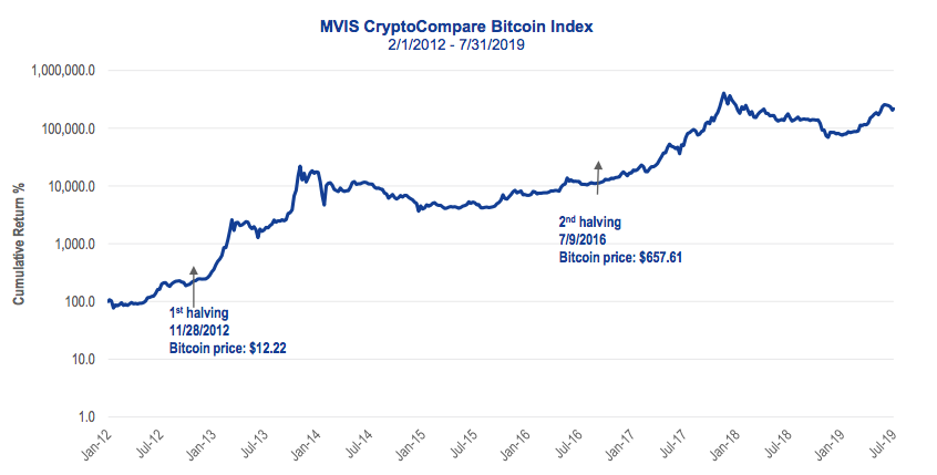 Bitcoin halvings and price. Source: VanEck