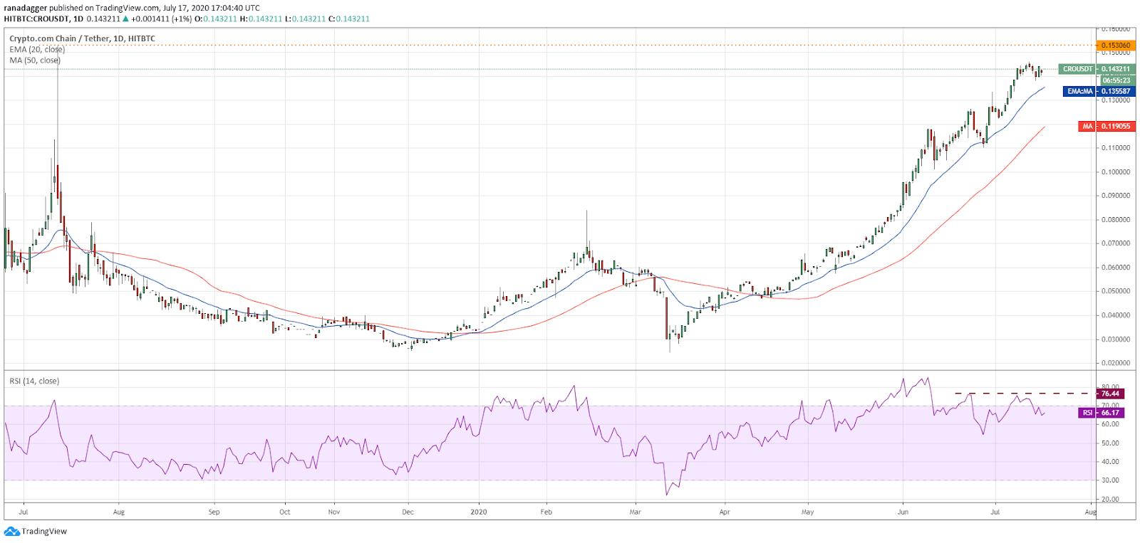CRO/USD daily chart. Source: TradingView