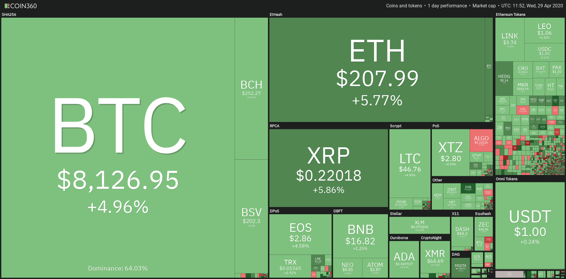 Panoramica mercati criptovalute