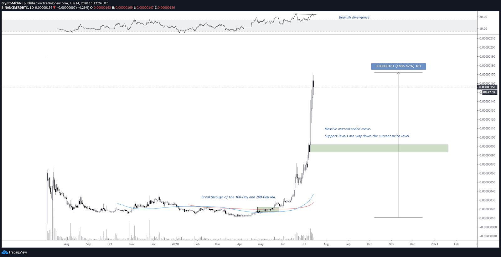 ERD/BTC 1-day chart