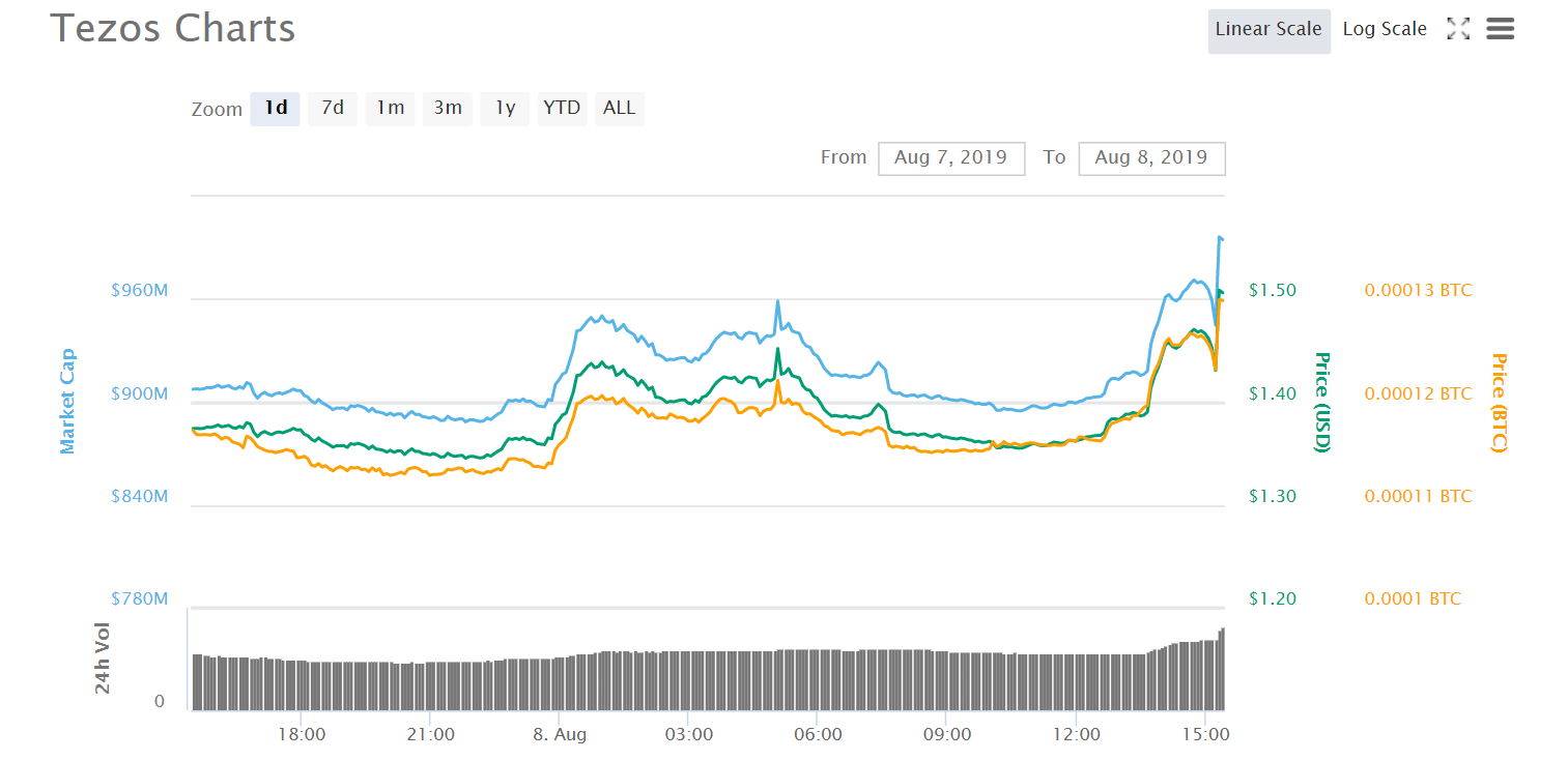 Chart courtesy of CoinMarketCap