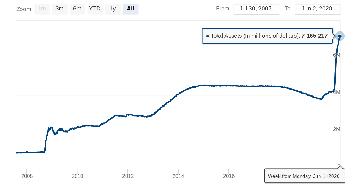 Federal Reserve balance sheet as of June 1, 2020