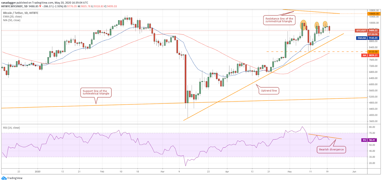 BTC–USD daily chart