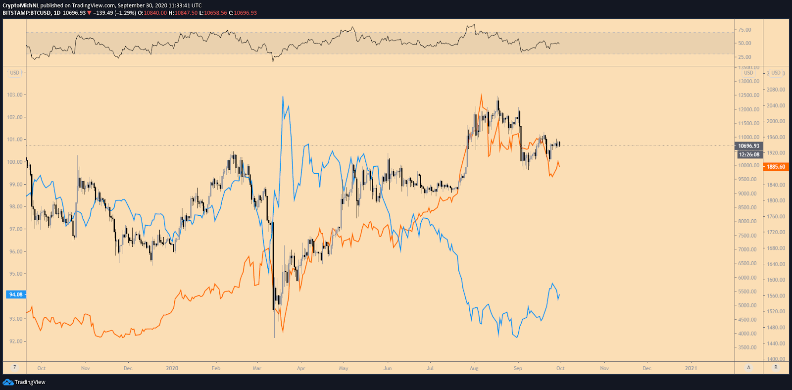 BTC/USD vs. Gold vs. DXY 1-day chart. Source: TradingView