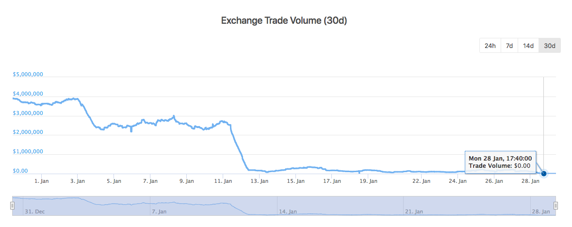 Liqui 30-day Trade Volume