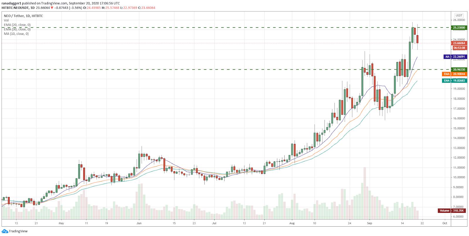 Gráfico diario para el par NEO/USD. Fuente: Tradingview