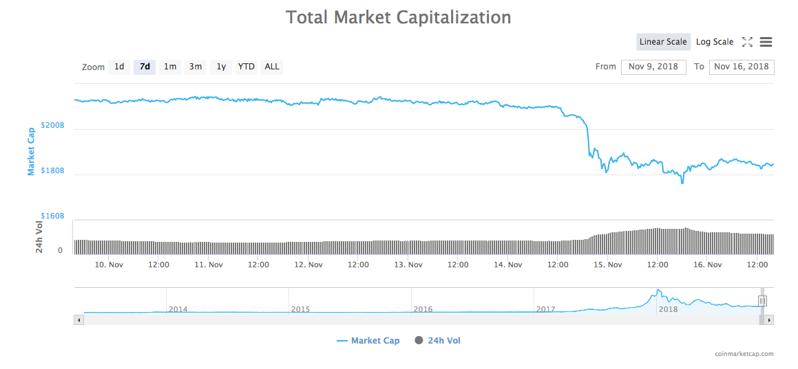Total market cap 7-day chart