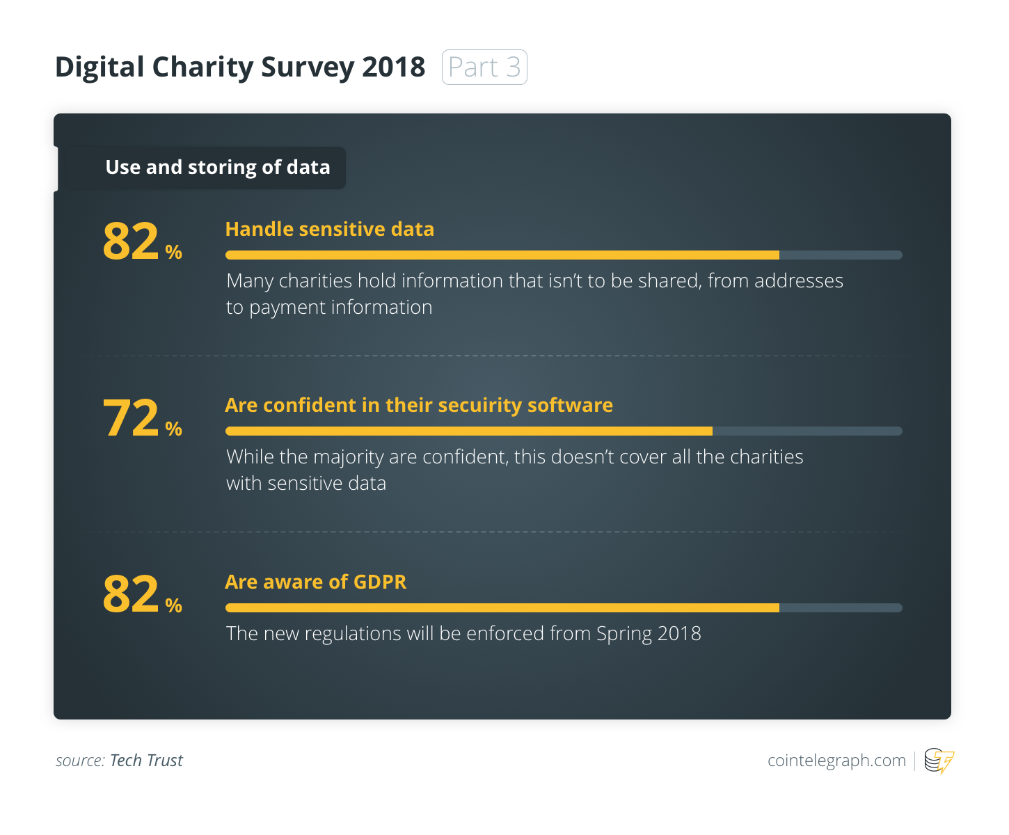 Digital Charity Survey 2018 (Part 3)