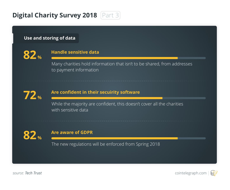 Digital Charity Survey 2018 (Part 3)