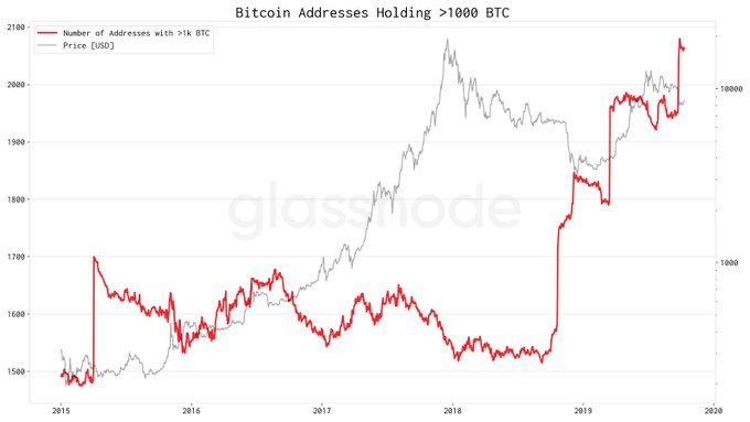 Bitcoin Addresses Holding 1000 BTC. Source: Glassnode.com