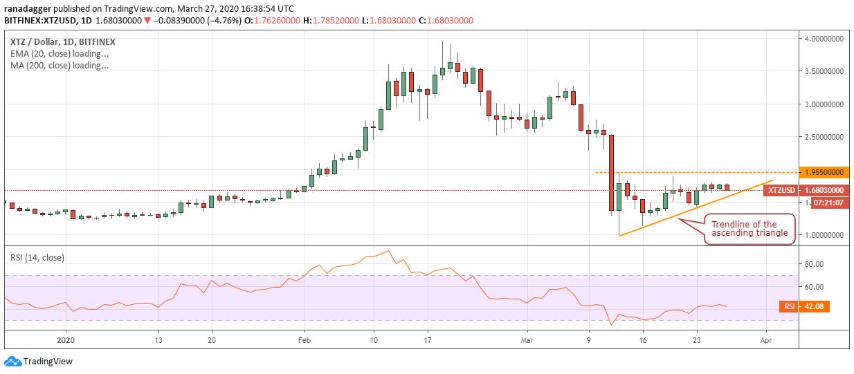XTZ USD daily chart. Source: Tradingview