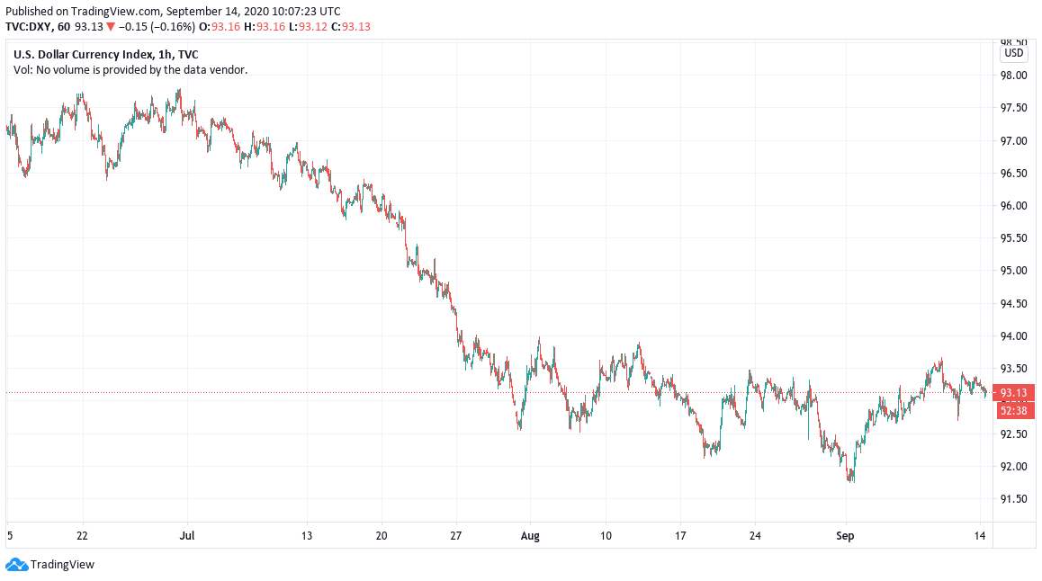 DXY 2-month chart