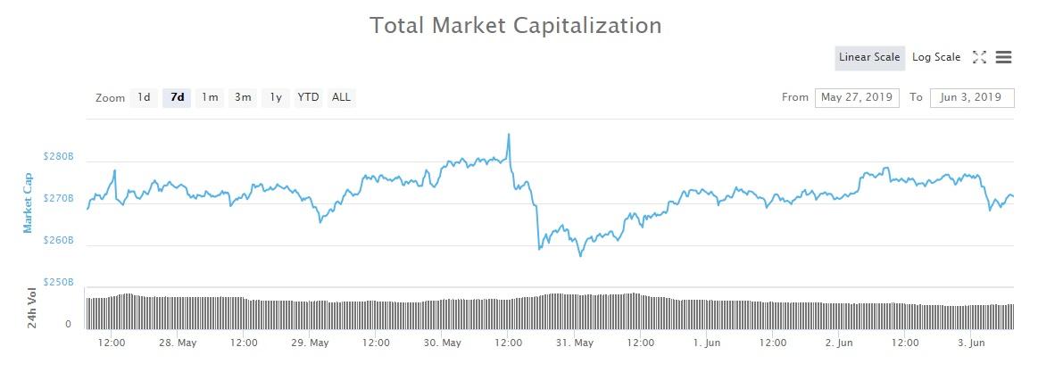 Gesamtmarktkapitalisierung 7-Tage-Chart
