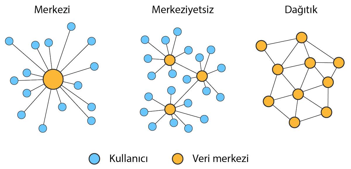 Dağıtık ağ nedir? Merkezi yapı ile dağıtık yapı farkı