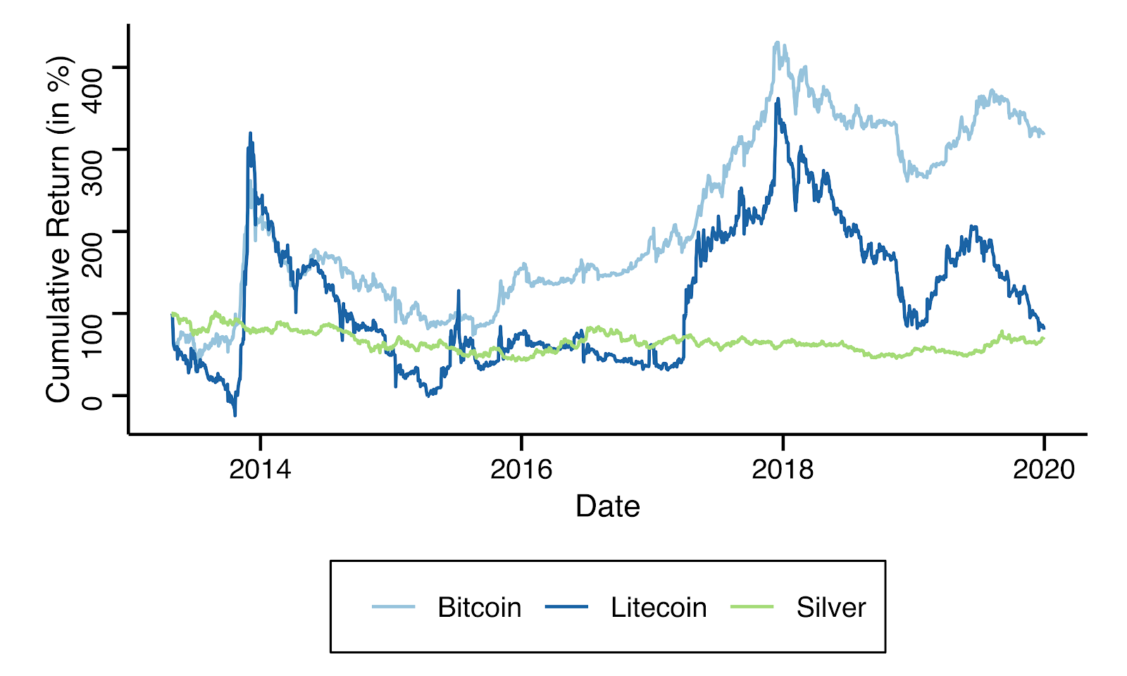 Cumulative Bitcoin, Litecoin and silver returns from investments made between May 2013 and January 2020