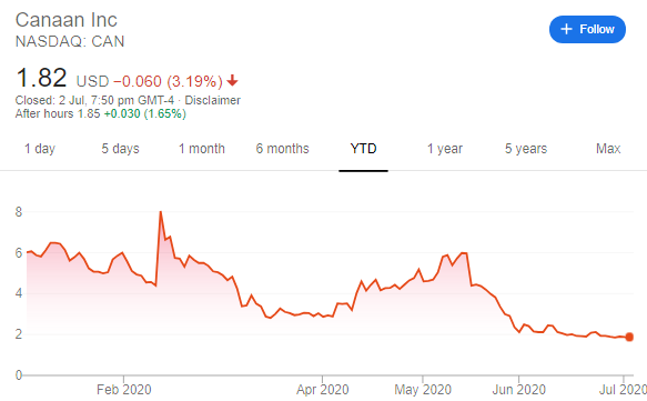 RIOT/USD 2020 YTD: Google