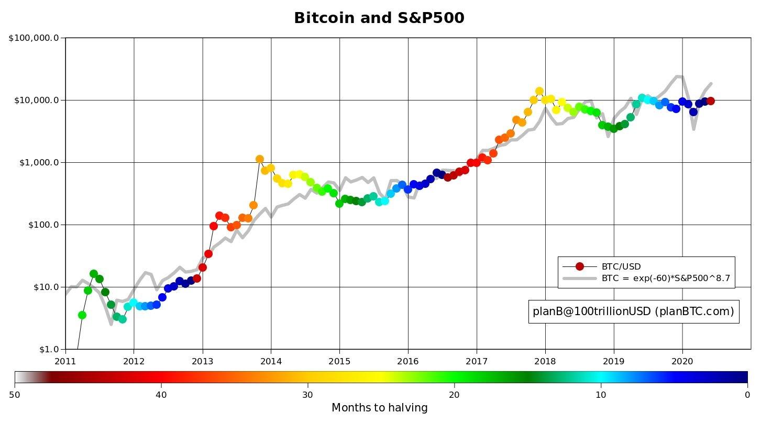Bitcoin versus S&P 500 über Halbierungszyklen