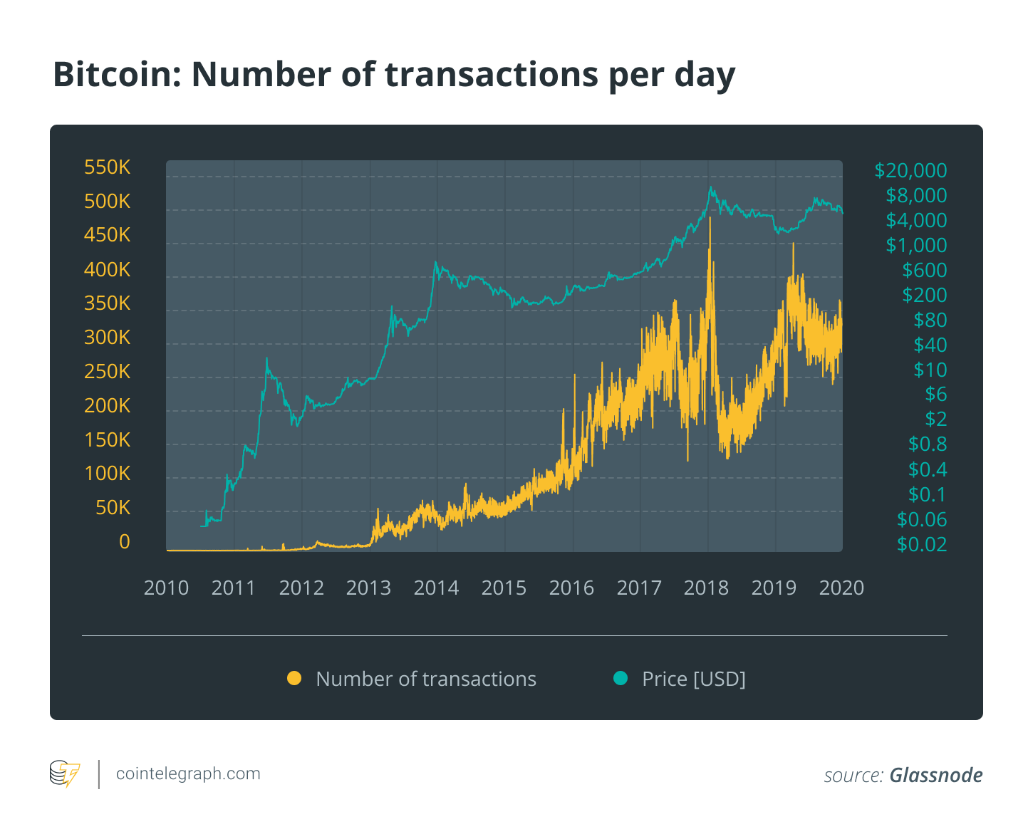 Bitcoin: Number of transactions per day