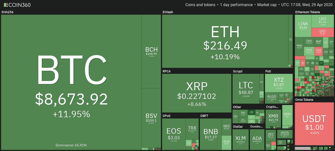 Bitcoin พุ่งแรง ทะลุแนวต้าน $8,500 ราคาเพิ่มขึ้น $1,000 ภายใน 24 ชั่วโมง