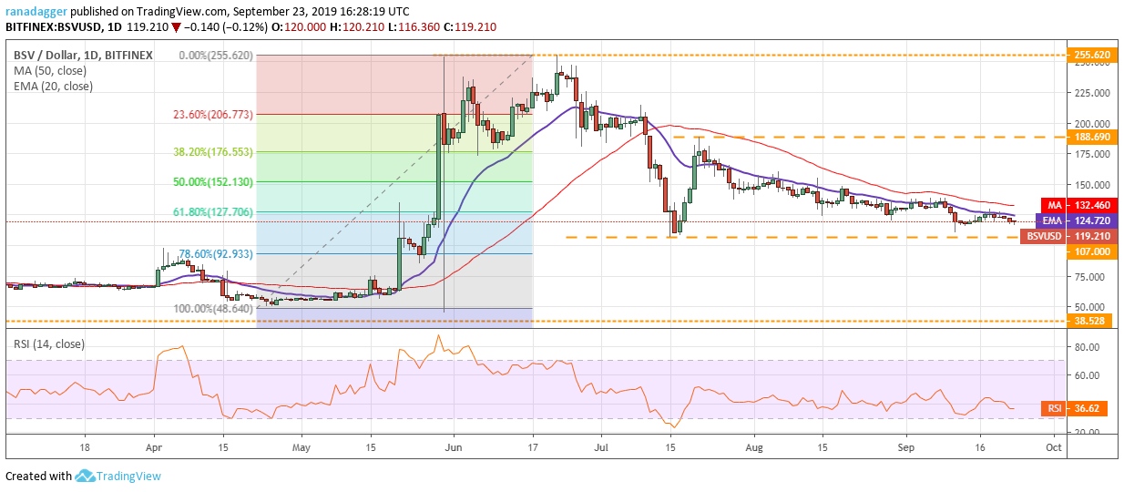 Bitcoin SV price analysis: $118 might be a bit difficult 3